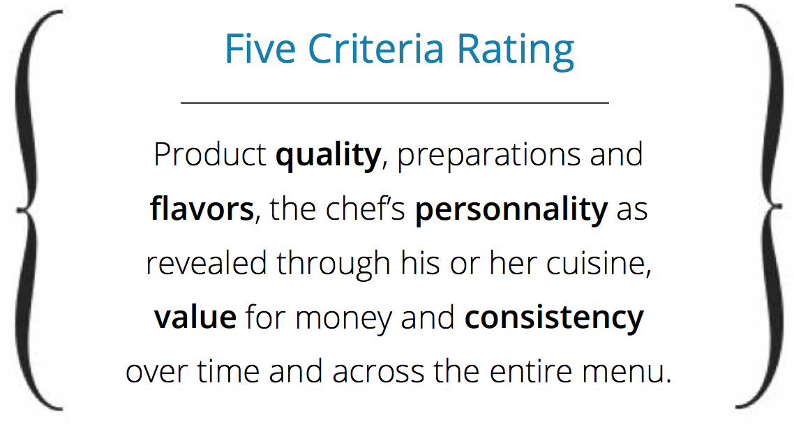 The criteria rating of the Guide Michelin